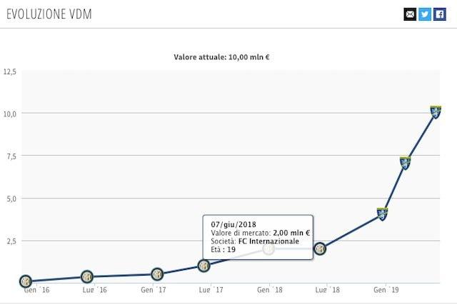 La crescita del valore di mercato di Pinamonti dallo scorso anno ad oggi (Transfermarkt)