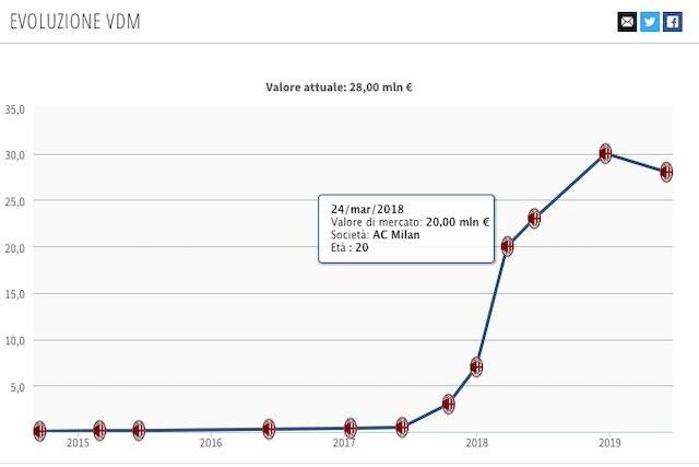 L'attuale valore di mercato di Cutrone (Transfermarkt)