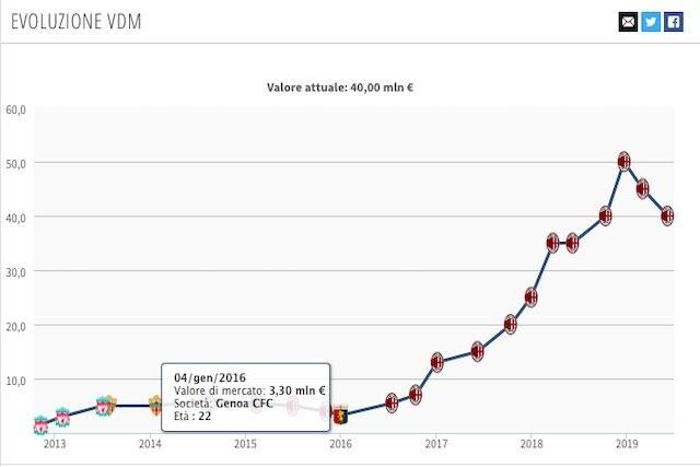 L'evoluzione del valore di mercato di Suso (Transfermarkt)