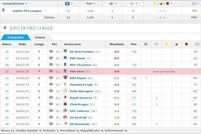 La stagione nel massimo campionato belga (Transfermarkt)