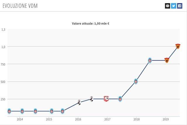 Il valore di mercato di Montipò (Transfermarkt)