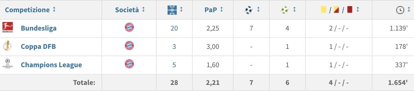 La stagione di James Rodriguez al Bayern (fonte: transfermarkt)