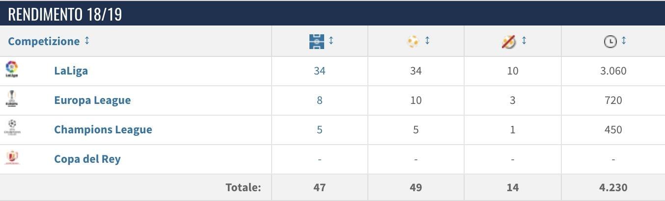 I numeri della stagione di Neto al Valencia