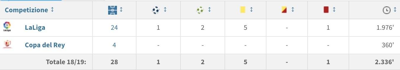 I numeri stagionali di Theo Hernandez (fonte:transfermarkt)