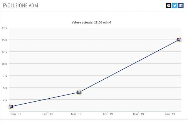 L'attuale valore di mercato (Transfermarkt)