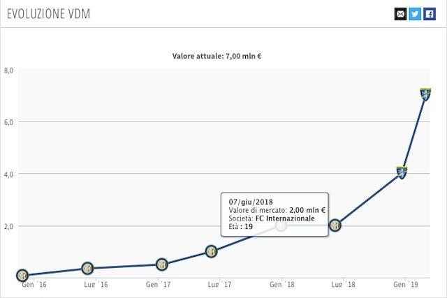 Il valore di mercato attuale di Pinamonti (Transfermarkt)