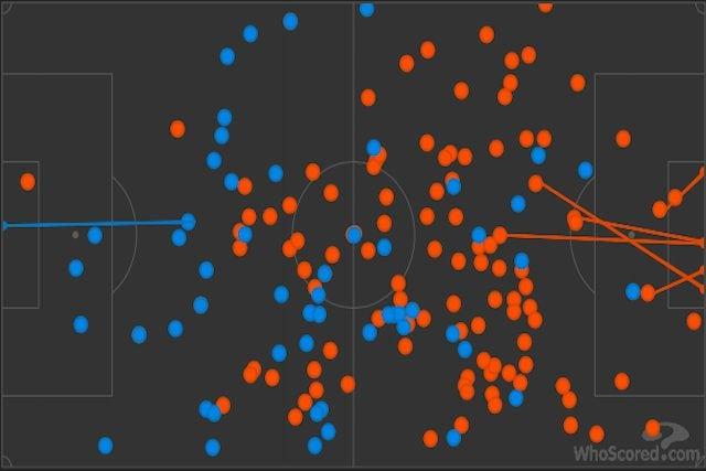 In blu il numero di palloni toccati da Barella (94), in rosso quelli toccati da Zurkowski (54) (Whoscored)