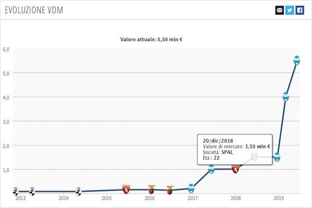 Il grande salto alla Spal e l'aumento del valore di mercato per Bonifazi (Transfermarkt)