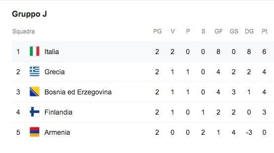 La classifica della Nazionale nel Girone J di qualificazione a Euro 2020
