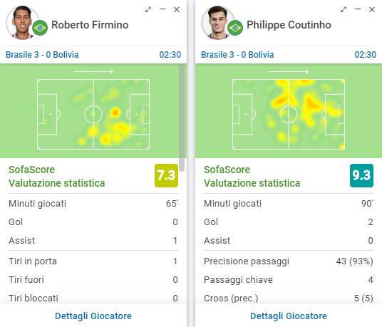 Le statistiche di Firmino e Coutinho (fonte: sofascore)
