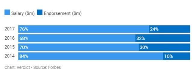 I guadagni di James tra 2014 e 2017
