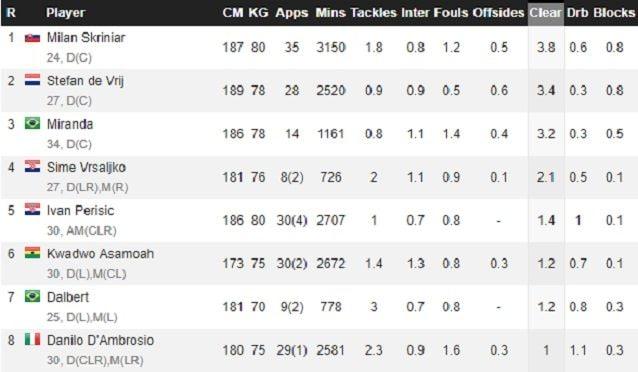 Il rendimento di Skriniar, De Vrij e dei principali difensori dell'Inter in questa stagione
