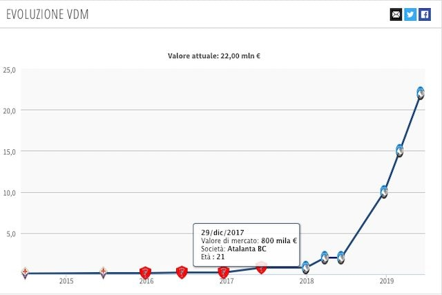 L'evoluzione incredibile del valore di mercato di Mancini negli ultimi due anni (Transfermarkt)