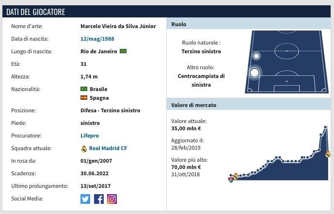 La scheda di Marcelo. (transfermarkt.it)