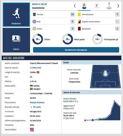 La scheda di Sergej Milinkovic–Savic. (transfermarkt.it)