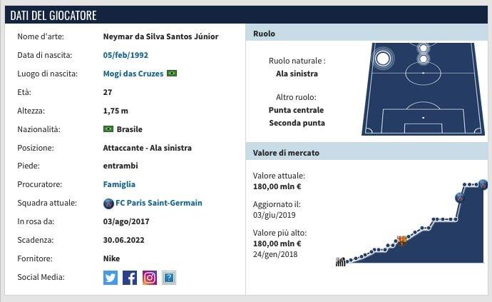 La scheda di Neymar. (transfermarkt.it)
