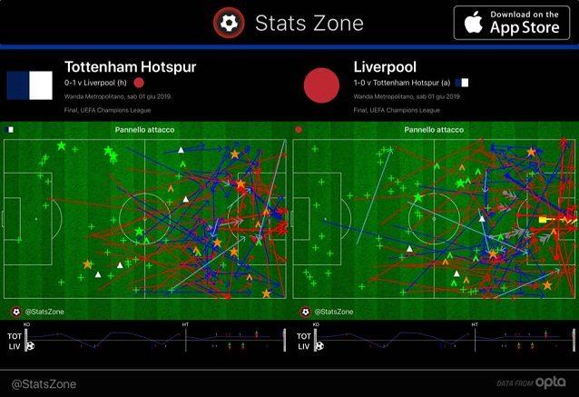 Le azioni d'attacco di Liverpool e Tottenham nei primi 70 minuti. L'abbondanza di frecce rosse, che segnalano i passaggi intercettati o sbagliati, conferma l'inefficienza offensiva delle due squadre