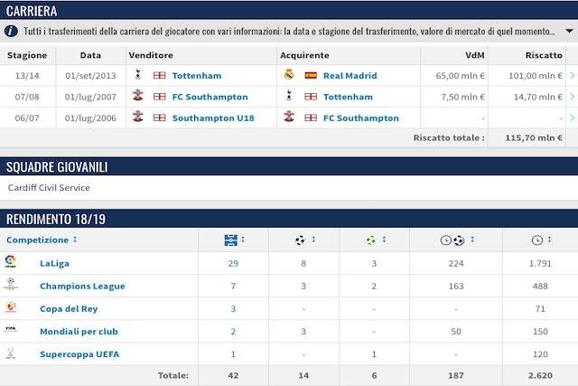 La carriera e il rendimento stagionale di Bale (Transfermarkt)