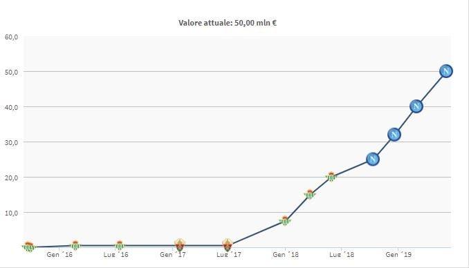 L'evoluzione del valore di mercato di Fabian Ruiz – fonte transfermarkt.it