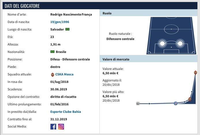 La scheda di Rodrigo Becão. (transfermarkt.it)