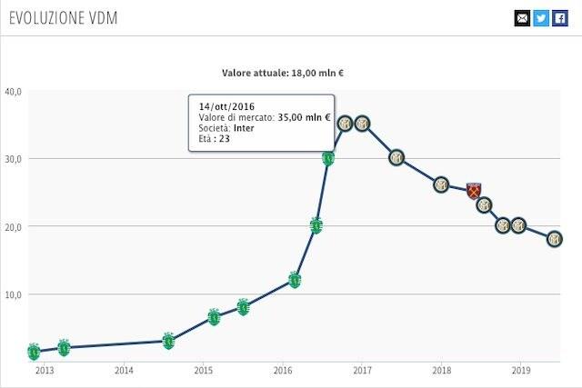 L'evoluzione del valore di mercato di Joao Mario dal suo arrivo all'Inter ad oggi (Transfermarkt)