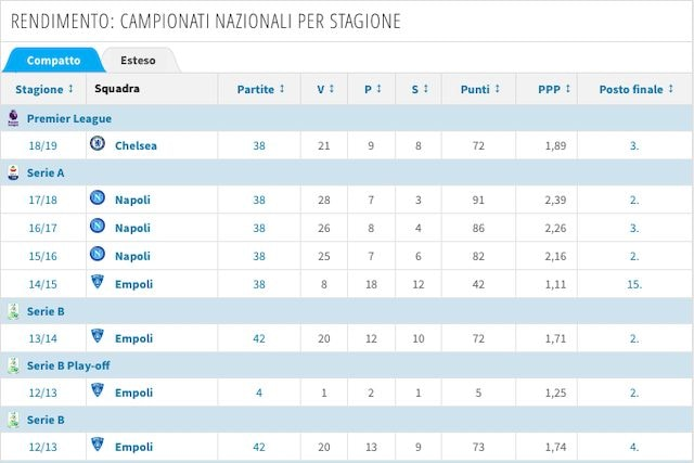 Le annate migliori di Sarri in carriera (Transfermarkt)