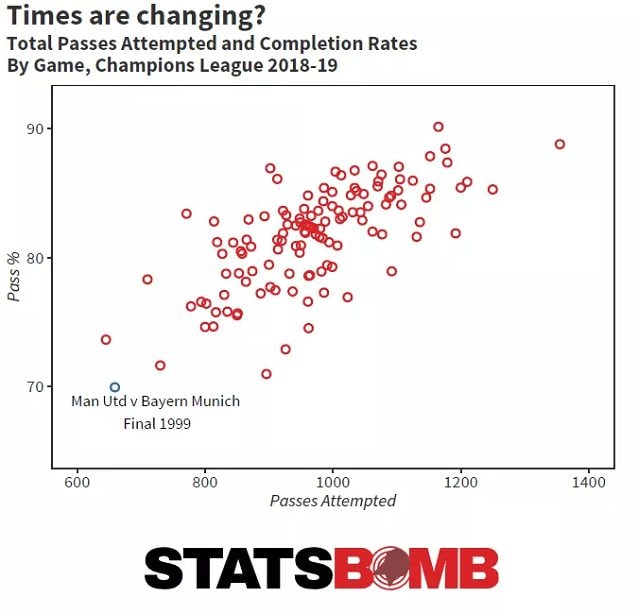 Nel grafico StatsBomb la quantità di passaggi completati e la percentuale di precisione in questa Champions League. Il cambiamento nel gioco si evince dal confronto con la finale del 1999