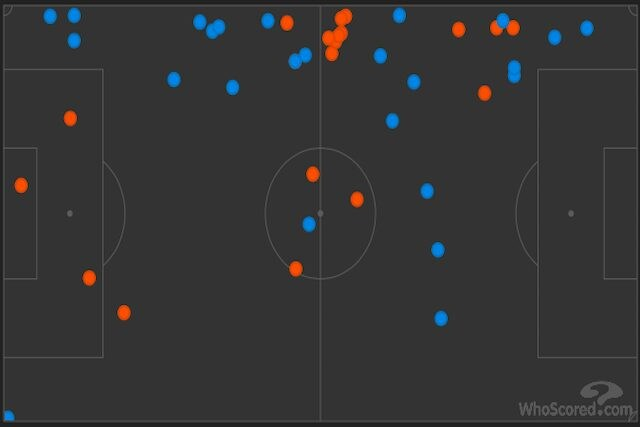 I tocchi di palla di Rincon (20, in rosso) e De Paul (25, in blu) (Whoscored)