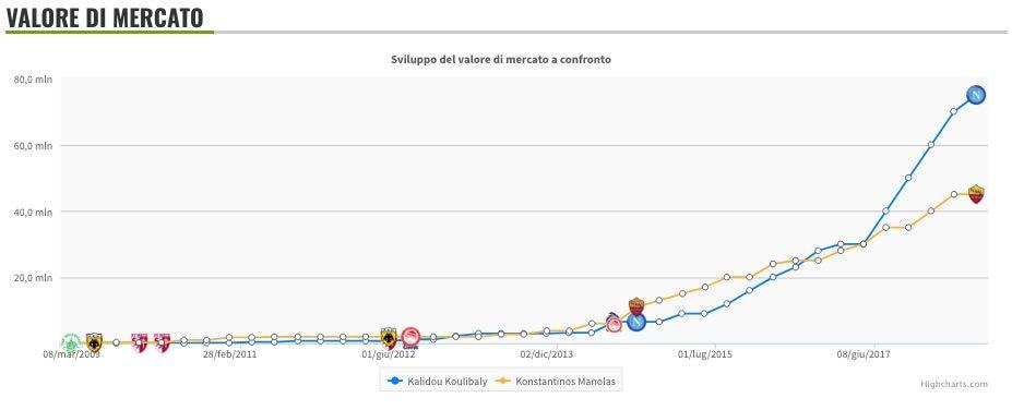 L'evoluzione del valore di mercato di Koulibaly e Manolas (secondo Transfermarkt)