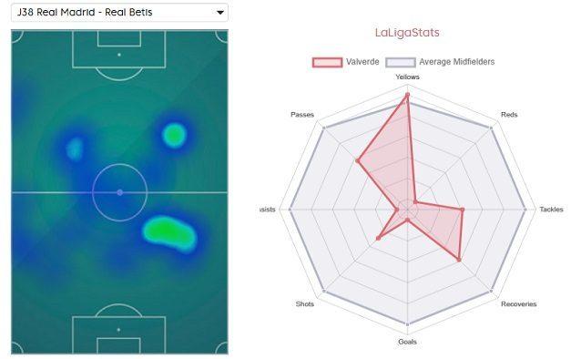 La heatmap delle posizioni di Valverde nell'ultima giornata di Liga e le sue statistiche stagionali al Real