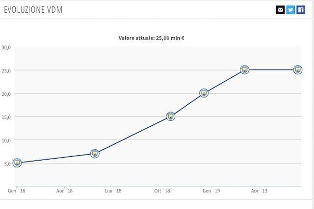 Il valore di mercato attuale di Foden (Transfermarkt)
