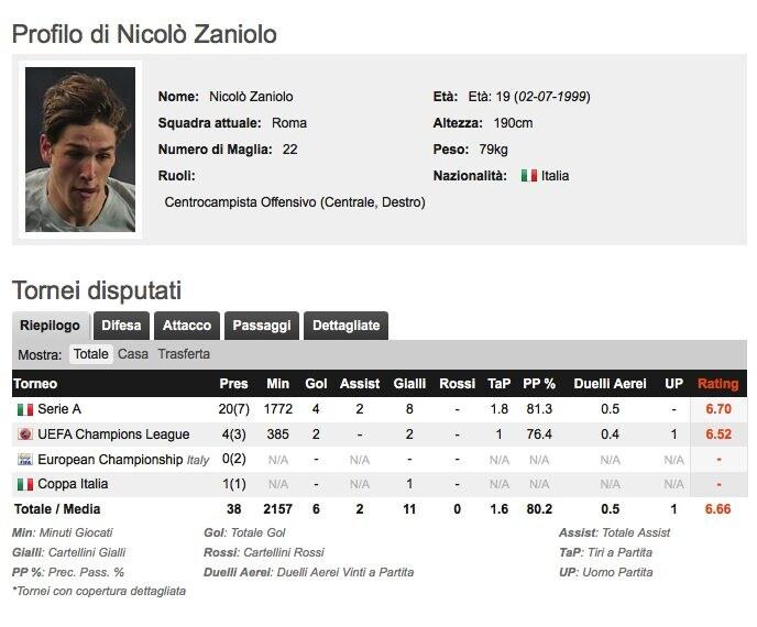 La scheda di Nicolò Zaniolo. (whoscored.com)