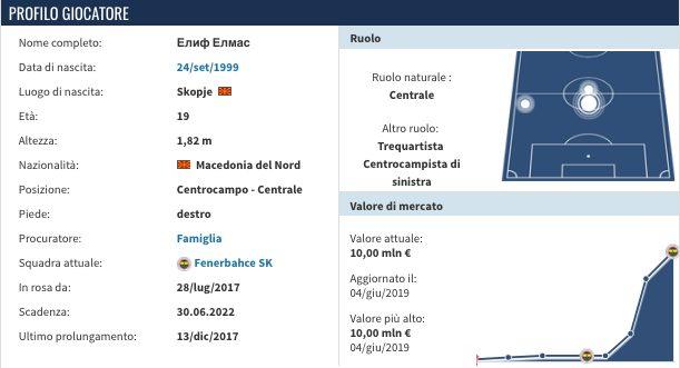 La scheda di Elijf Elmas nel mirino del Napoli (fonte Transfermarkt)