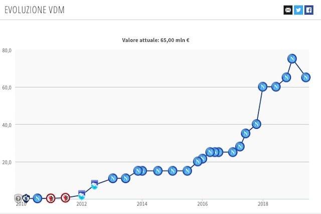 L'attuale valore di mercato di Lorenzo Insigne (Transfermarkt)