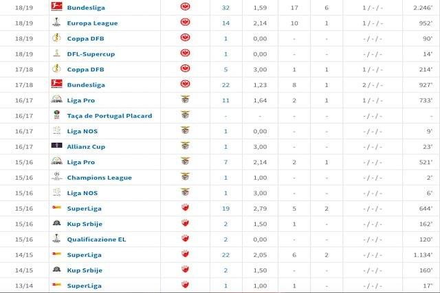 La carriera di Luka Jovic (Transfermarkt)
