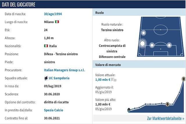 Il profilo di Tommaso Augello (Transfermarkt)