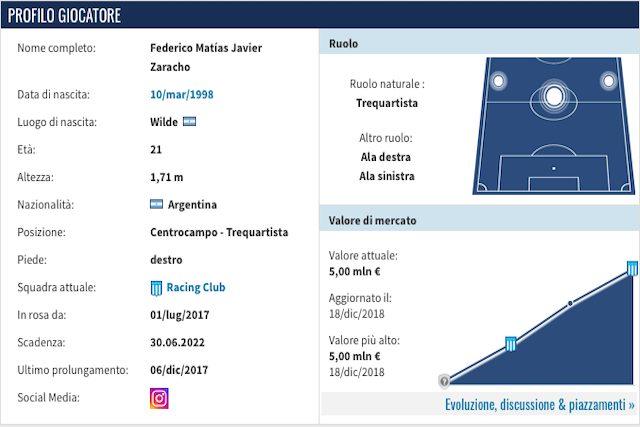 Il profilo di Zaracho (Transfermarkt)