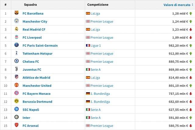 La top 10 attuale (Transfermarkt)