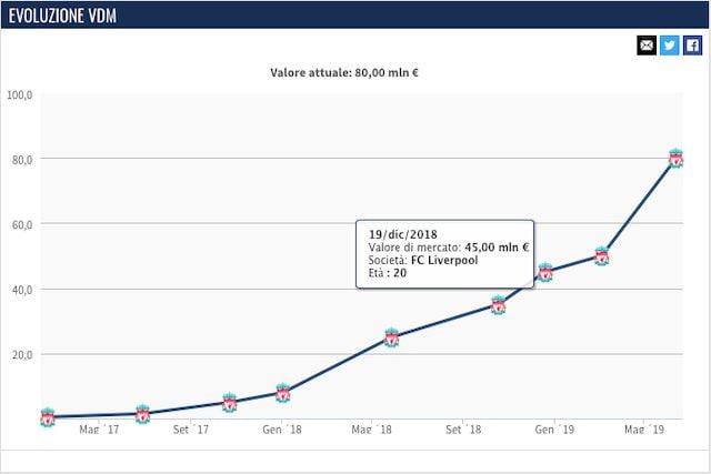 L'evoluzione del valore di mercato di Alexander–Arnold (Transfermarkt)