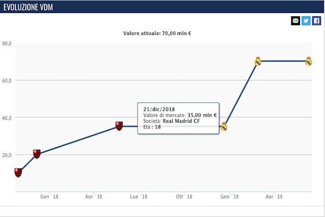 L'evoluzione del valore di mercato di Vinicius (Transfermarkt)