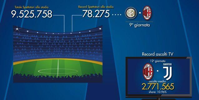 Calendario Partite Juventus Stadium.Serie A Calendario 2019 2020 La Novita Del Doppio Sorteggio