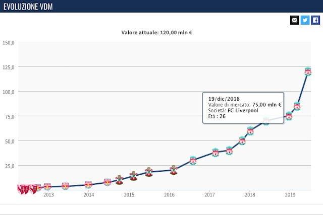 L'evoluzione del valore di mercato di Manè (Transfermarkt)