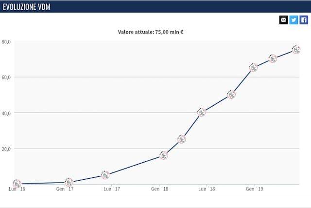 Il valore di mercato attuale di De Ligt (Transfermarkt)