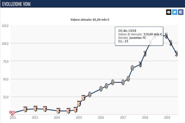 L'evoluzione del valore di mercato di Dybala (Transfermarkt)
