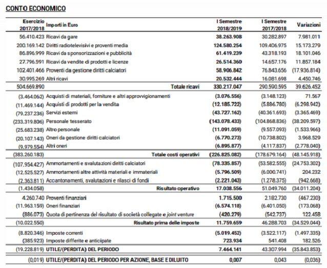 I dati della relazione semestrale sui conti della Juve