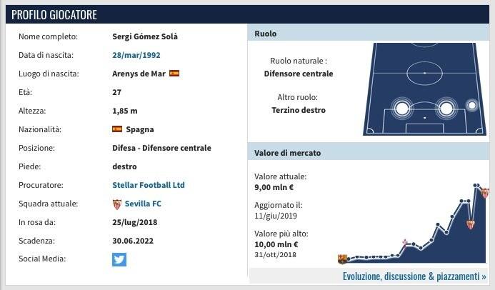 La scheda di Sergi Gomez. (transfermarkt.it)