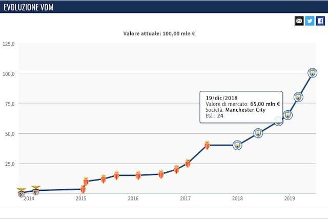 L'evoluzione del valore di mercato di Bernardo Silva (Transfermarkt)