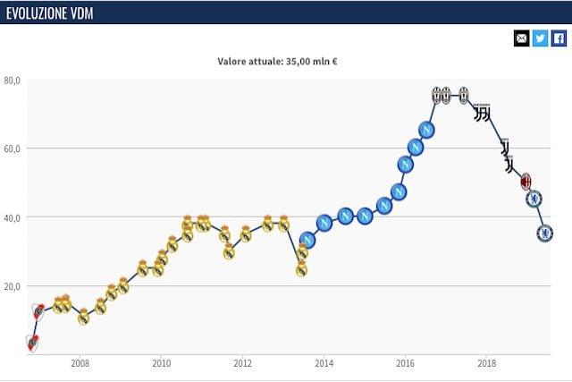 L'evoluzione del valore di mercato di Higuain (Transfermarkt)