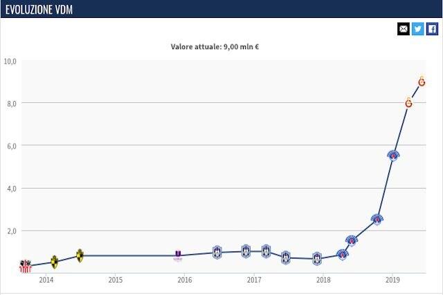 Il valore di mercato attuale di Diagne (Transfermarkt)