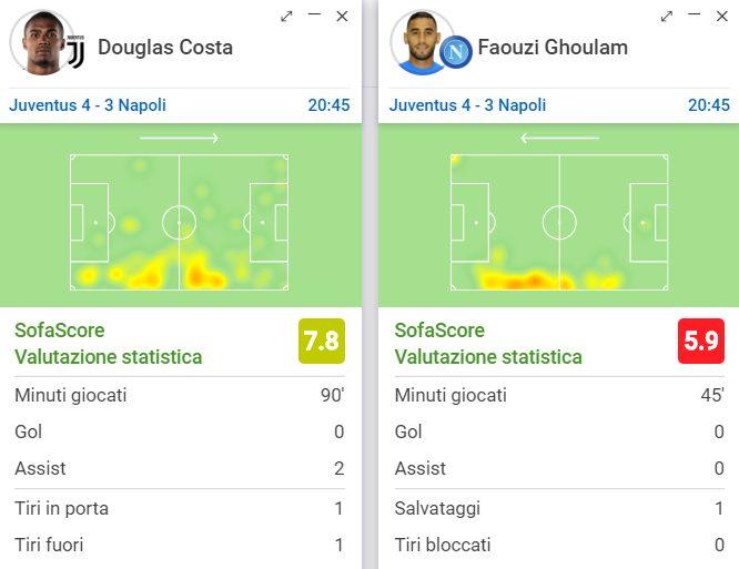 il confronto statistico fra Douglas Costa e Ghoulam (Sofascore.com)